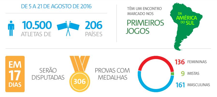 Atualidades  tudo sobre as Olimpíadas e as Paralimpíadas de 2016 - Stoodi 9dc6b43e053