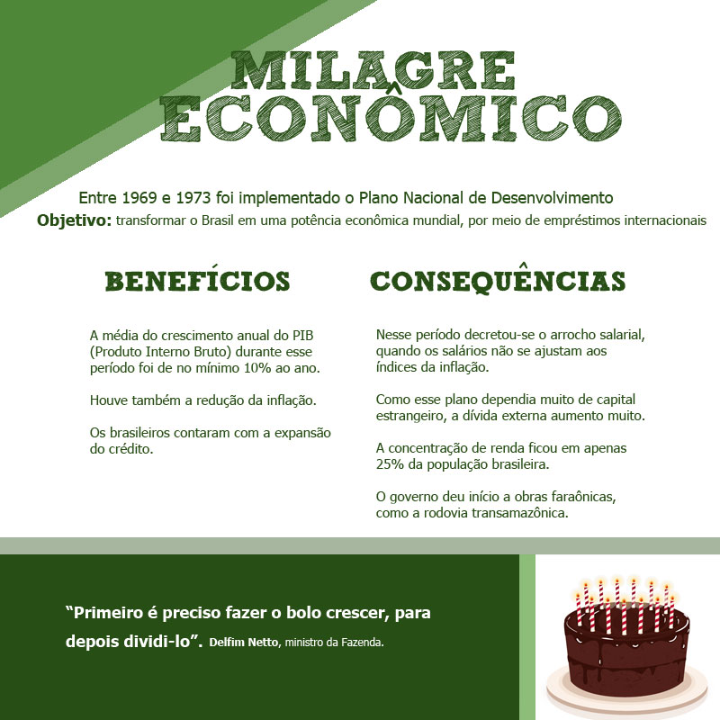 Milagre Econômico Brasileiro