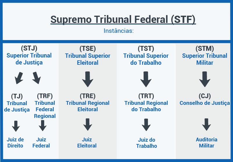 Entenda a estrutura judiciária
