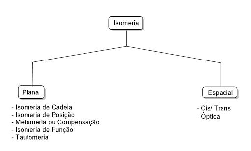 Isomeria no ENEM - química orgânica