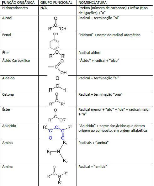 tabela funções orgânicas