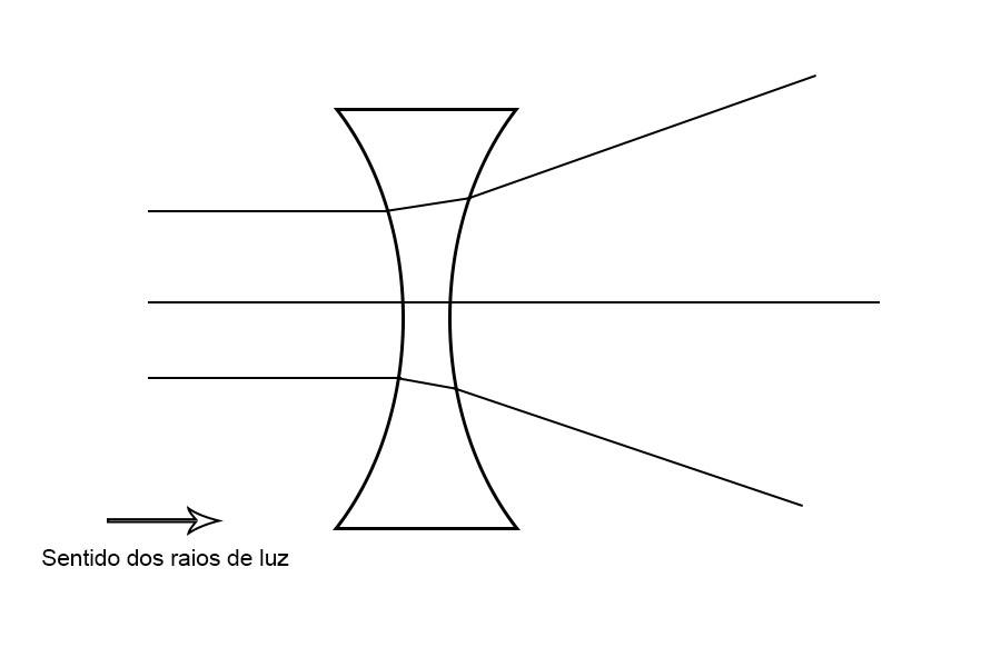 lente divergente ou convergente