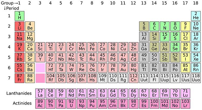 tabela periódica atomística