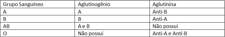 tabelo 1 tipos sanguíneos