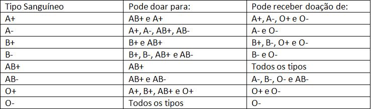 tabelo 2 tipos sanguíneos